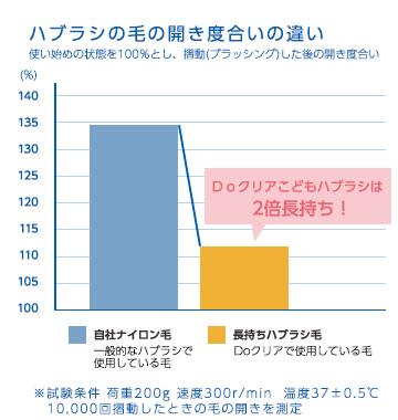 10,000回往復による比較とグラフ